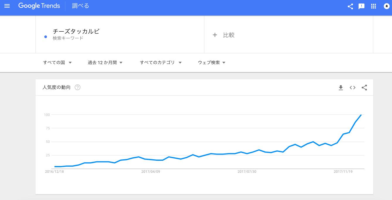 Google Trends(チーズタッカルビ)